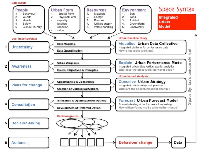 Space Syntax_Integrated Urban Model