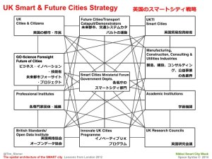 Tim Stonor_The spatial architecture of the SMART city_Japanese_141028.032