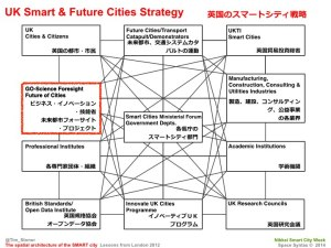 Tim Stonor_The spatial architecture of the SMART city_Japanese_141028.033