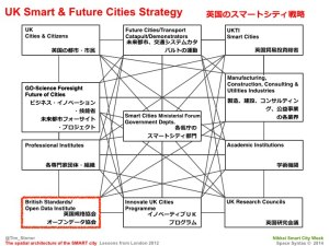 Tim Stonor_The spatial architecture of the SMART city_Japanese_141028.036
